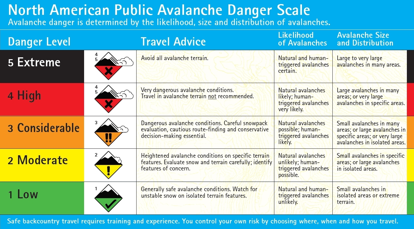Avalanche Danger Scale North America